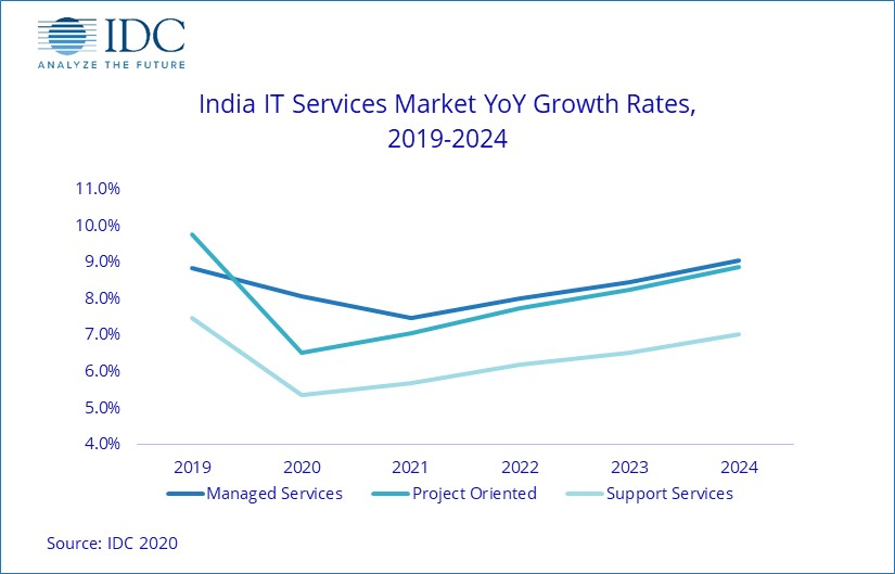 it outsourcing growth rates 2019-2024
